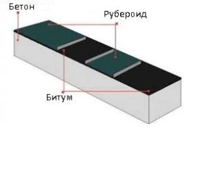 Гиризонтальная изоляцияs