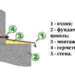 Нужны ли отливы для цоколя фундамента