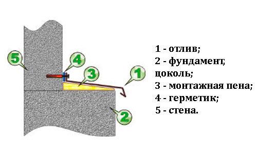 Как сделать отливы из на фундамент своими руками