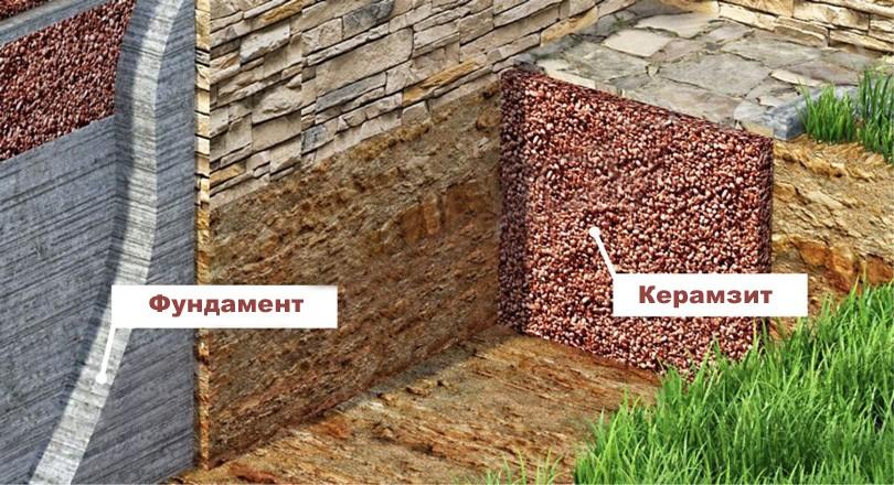 Утепление-фундамента-дома-керамзитом