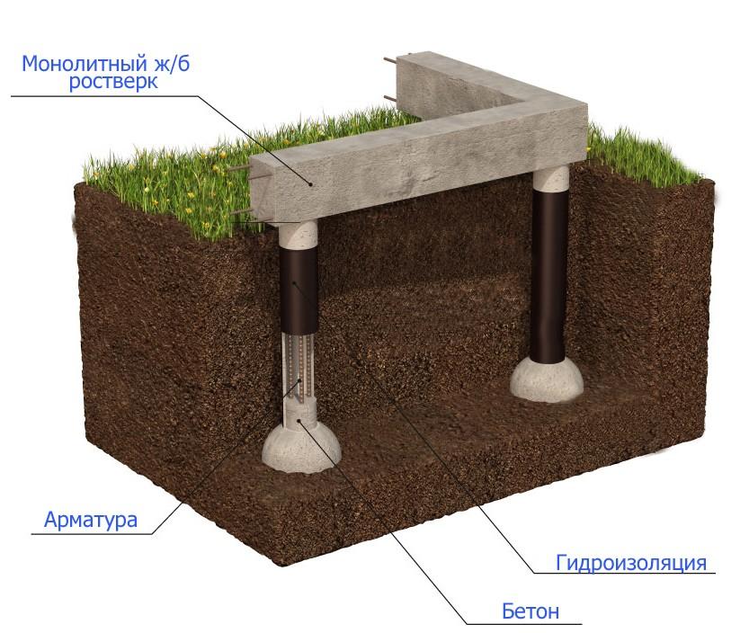 как делается свайно-ростверковый фундамент