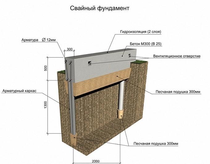 Shema-svajnogo-fundamenta-pod-gazobeton