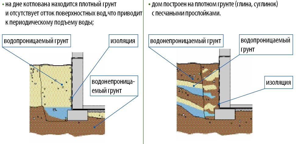 gidroizoliacyja