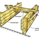 Как сделать опалубку для ленточного фундамента своими руками?