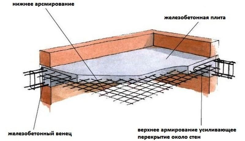 как рассчитать монолитную плиту перекрытия